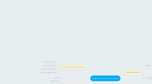 Mind Map: Tipos de licencias de software