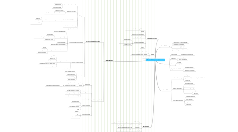 Mind Map: Theatre of the Oppressed_byJmccants
