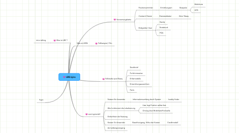 Mind Map: LBS/qiro