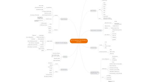 Mind Map: 3A1 E-Learning: Das Drehbuchschreiben