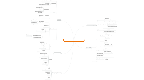 Mind Map: 3B2 Ausgewählte Aspekte des Bildungsmanagement in der lernenden Organisation