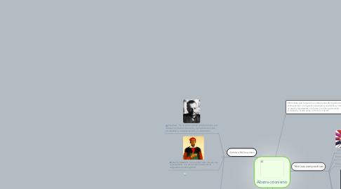 Mind Map: Abstraccionismo