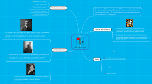 Mind Map: Arte Abstracto