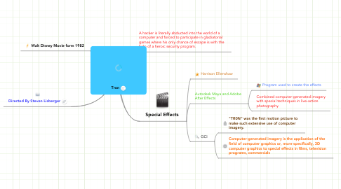 Mind Map: Tron