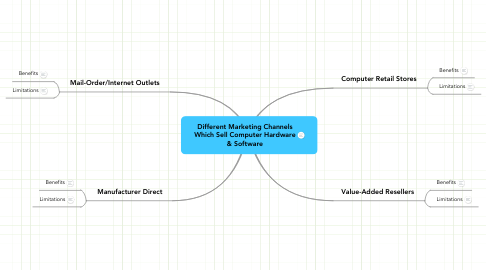 Mind Map: Different Marketing Channels Which Sell Computer Hardware & Software