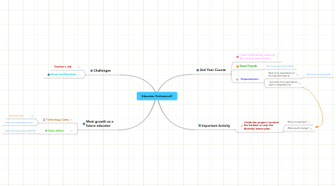 Mind Map: Education Professions!!!