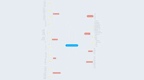 Mind Map: Egypt Startup Ecosystem Map