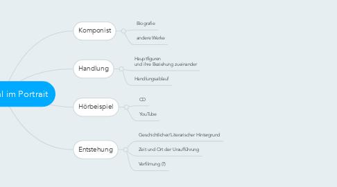 Mind Map: Ein Musical im Portrait