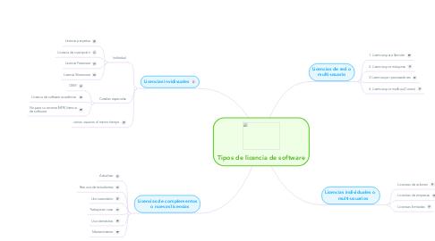 Mind Map: Tipos de licencia de software