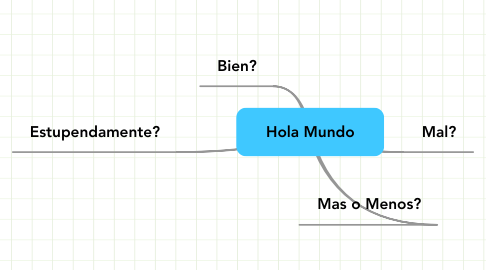 Mind Map: Hola Mundo