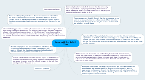 Mind Map: Cause and Effect By Ruth Velez