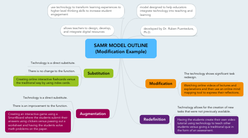 Mind Map: SAMR MODEL OUTLINE (Modification Example)