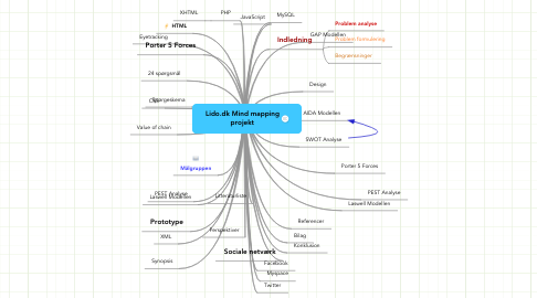 Mind Map: Lido.dk Mind mapping projekt