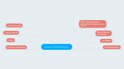 Mind Map: Bulgaria Startup Ecosystem