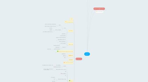 Mind Map: грым 4