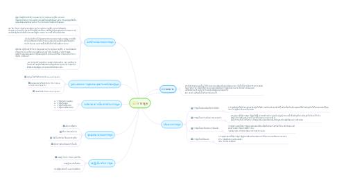 Mind Map: การพูด