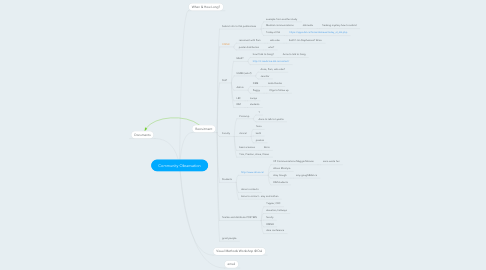 Mind Map: Community Observation