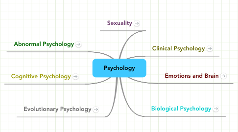 Mind Map: Psychology