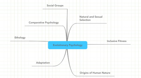 Mind Map: Evolutionary Psychology