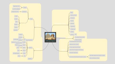 Mind Map: Civilização Egípcia