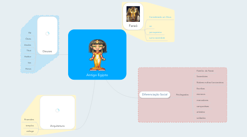 Mind Map: Antigo Egipto