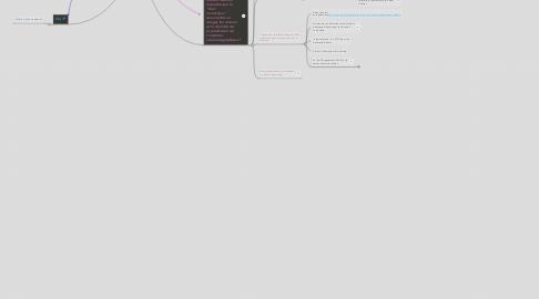 Mind Map: Cinéma et numérisation