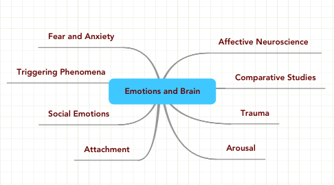 Mind Map: Emotions and Brain