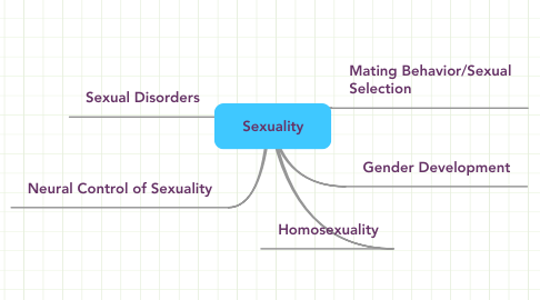 Mind Map: Sexuality