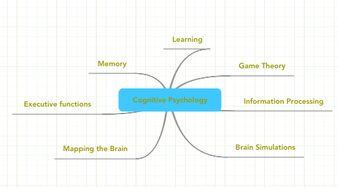 Mind Map: Cognitive Psychology