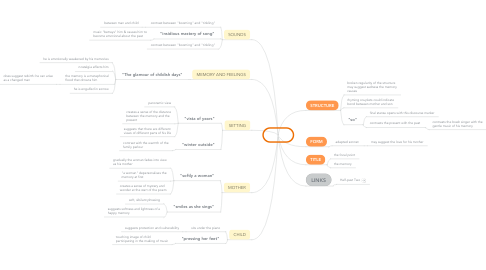 Mind Map: Piano