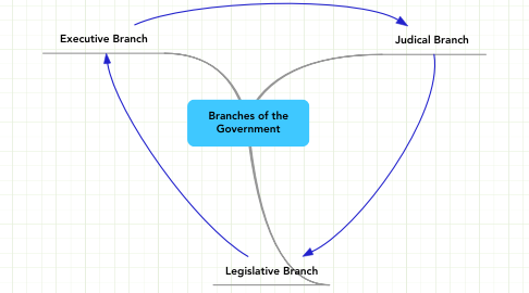 Mind Map: Branches of the Government