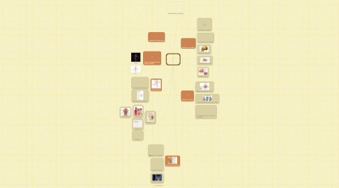 Mind Map: División