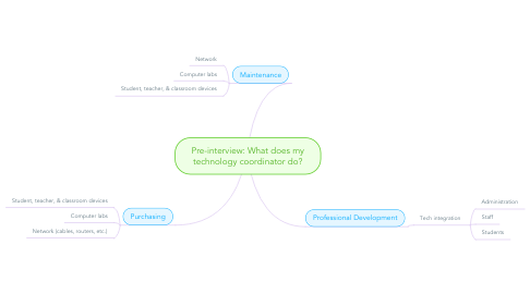 Mind Map: Pre-interview: What does my technology coordinator do?