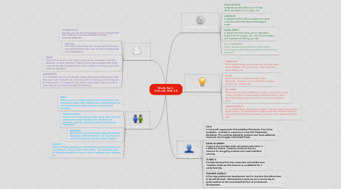 Mind Map: Nicole Ray's  PLN with Web 2.0