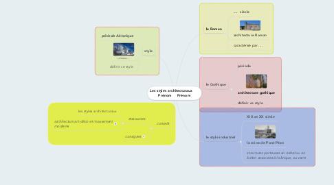 Mind Map: Les styles architecturaux       Prénom     Prénom