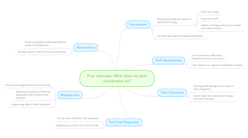 Mind Map: Post interview: What does my tech coordinator do?