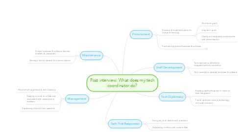 Mind Map: Post interview: What does my techcoordinator do?
