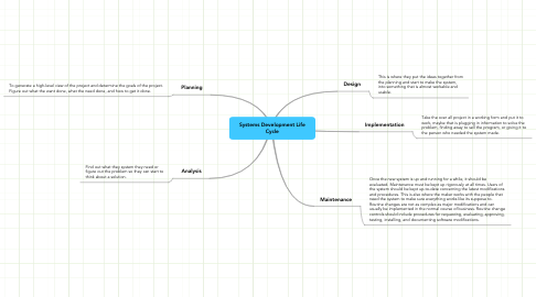Mind Map: Systems Development Life