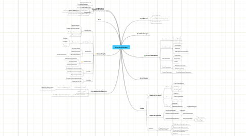 Mind Map: Grails Build System