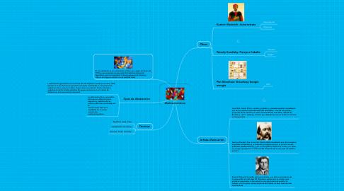 Mind Map: Abstraccionismo