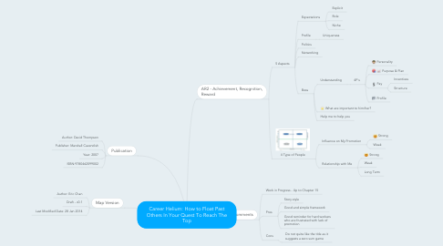 Mind Map: Career Helium: How to Float Past Others In Your Quest To Reach The Top