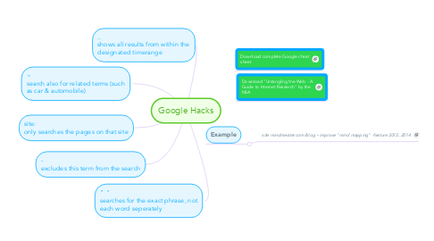 Mind Map: Google Hacks