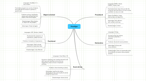 Mind Map: Paradigm