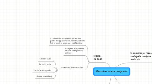 Mind Map: Mentalna mapa programa