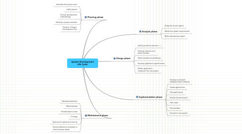Mind Map: System Development
