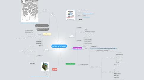 Mind Map: Coopérer en maternelle...
