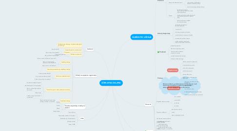 Mind Map: UČENJE NA DALJINU