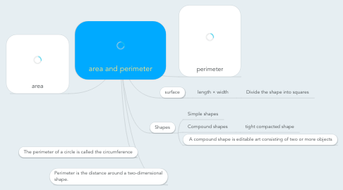 Mind Map: area and perimeter