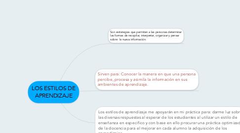 Mind Map: LOS ESTILOS DE APRENDIZAJE