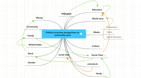 Mind Map: Political economy perspectives on